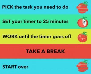 tasks chart